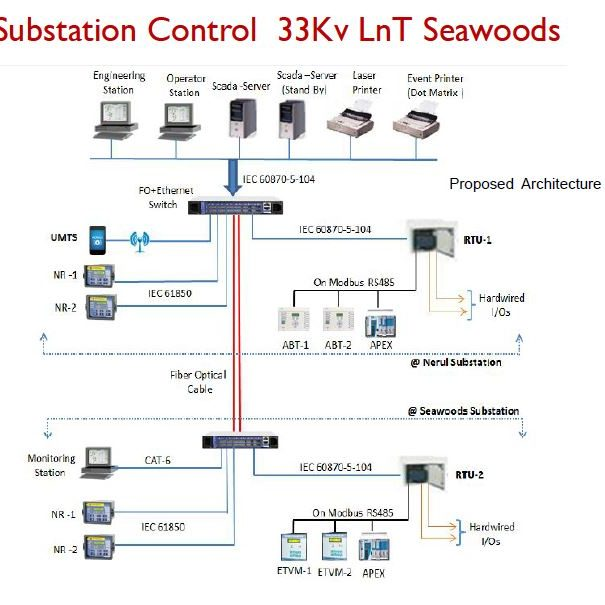 POWER SECTOR AUTOMATION